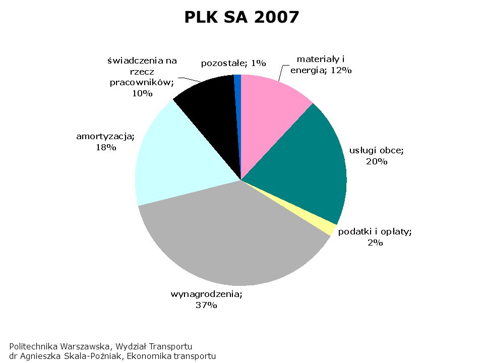 PLK SA 2007 Politechnika Warszawska, Wydział Transportu