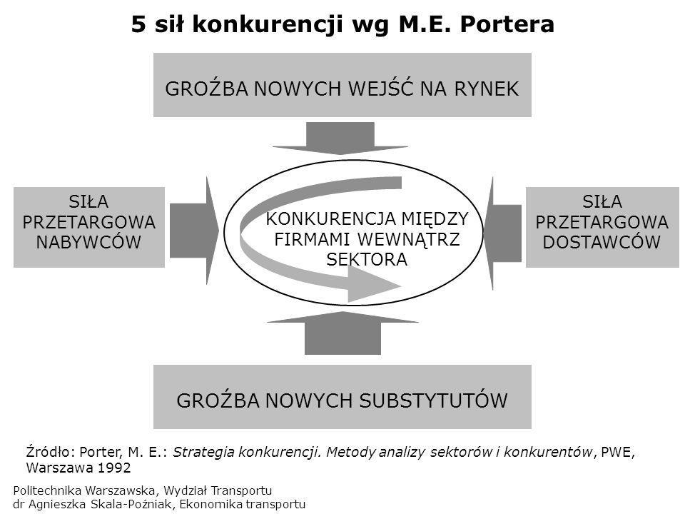 5 sił konkurencji wg M.E. Portera