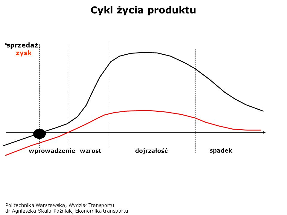 Cykl życia produktu sprzedaż, zysk wprowadzenie wzrost dojrzałość