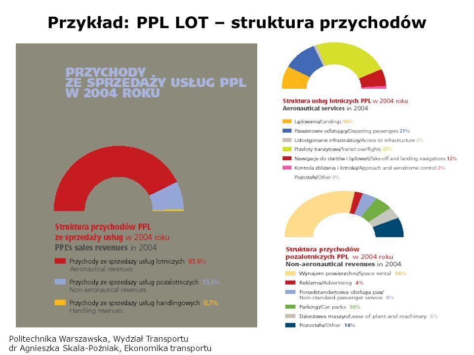 Przykład: PPL LOT – struktura przychodów