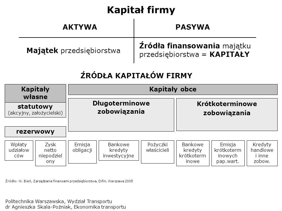 Kapitał firmy AKTYWA PASYWA