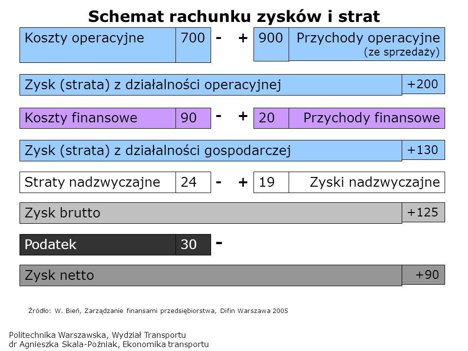 Schemat rachunku zysków i strat