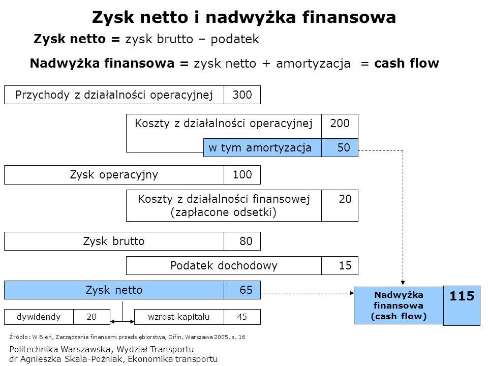 Zysk netto i nadwyżka finansowa