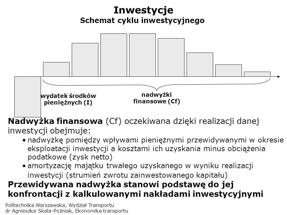 Inwestycje Schemat cyklu inwestycyjnego. wydatek środków pieniężnych (I) nadwyżki finansowe (Cf)
