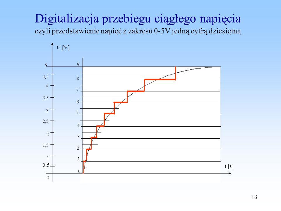Digitalizacja przebiegu ciągłego napięcia