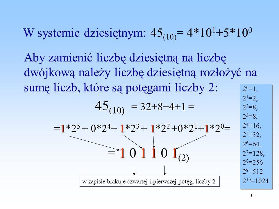 W systemie dziesiętnym: 45(10)= 4*101+5*100