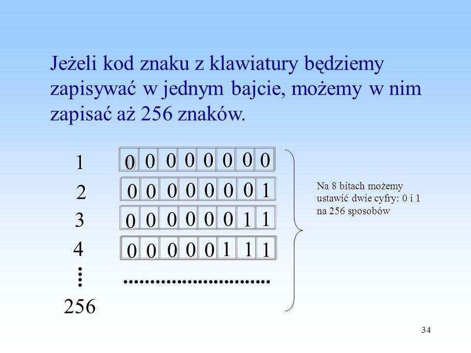 Jeżeli kod znaku z klawiatury będziemy zapisywać w jednym bajcie, możemy w nim zapisać aż 256 znaków.
