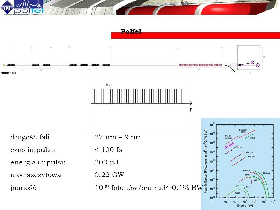 jasność 1030 fotonów/s·mrad2 ·0.1% BW
