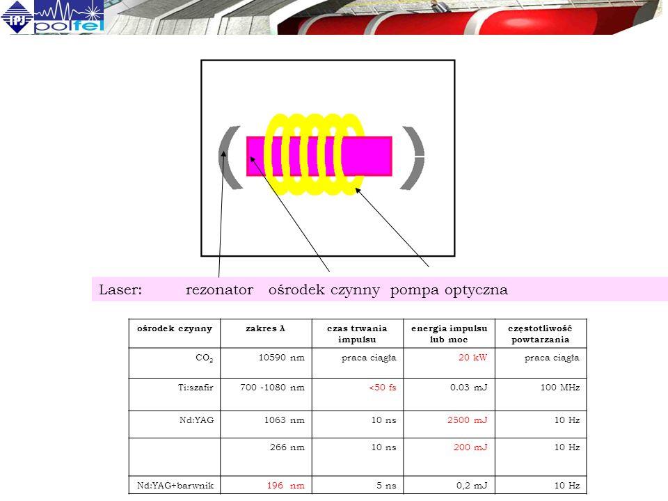 energia impulsu lub moc częstotliwość powtarzania