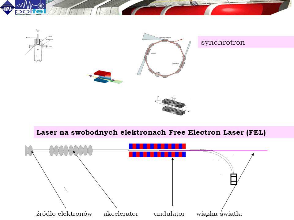 Laser na swobodnych elektronach Free Electron Laser (FEL)