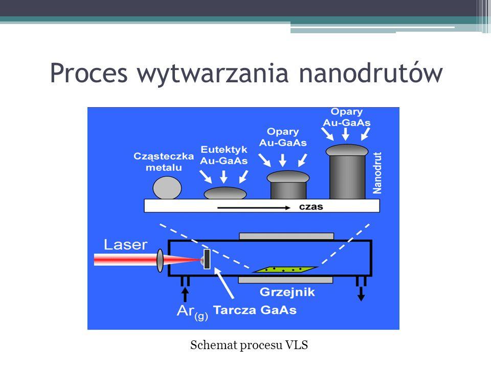 Proces wytwarzania nanodrutów