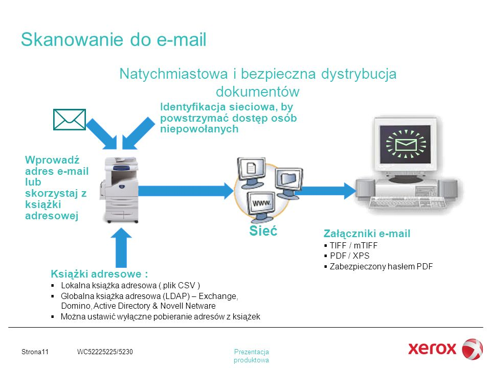 Skanowanie do e-mail Natychmiastowa i bezpieczna dystrybucja dokumentów. Identyfikacja sieciowa, by powstrzymać dostęp osób niepowołanych.