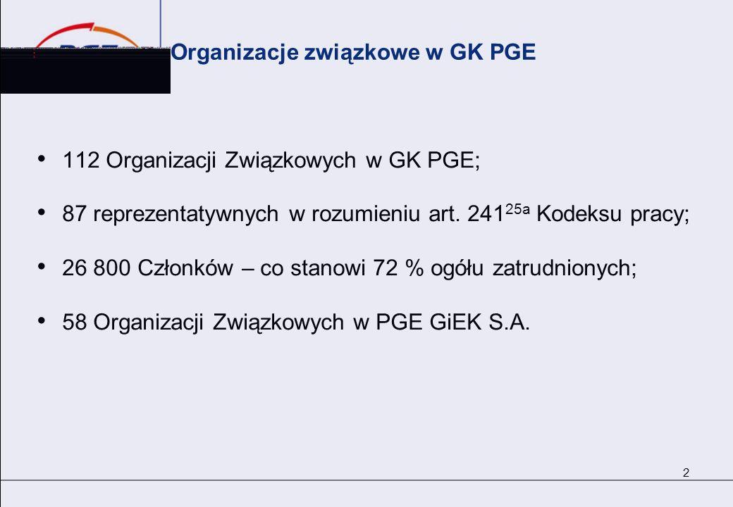 Organizacje związkowe w GK PGE