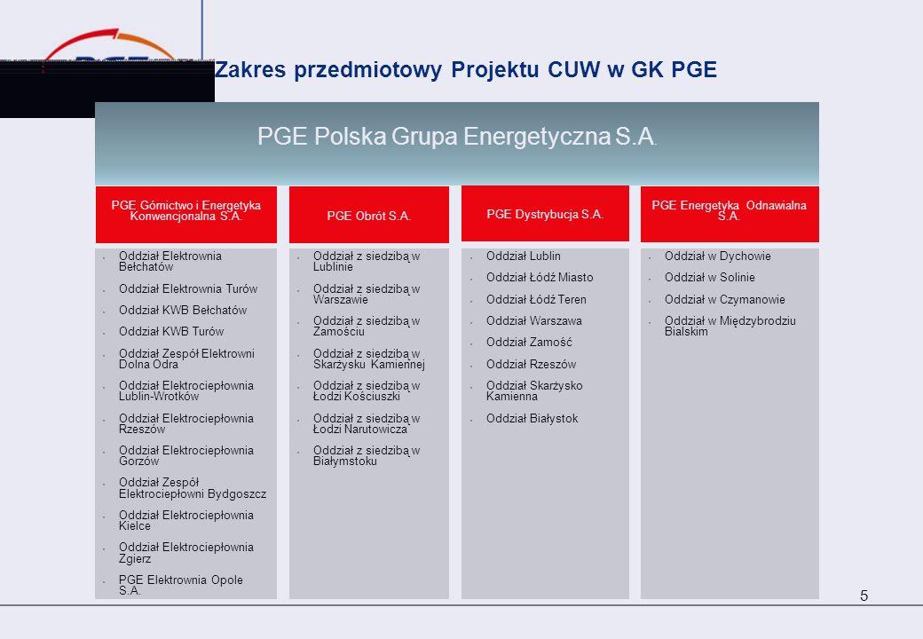 Zakres przedmiotowy Projektu CUW w GK PGE