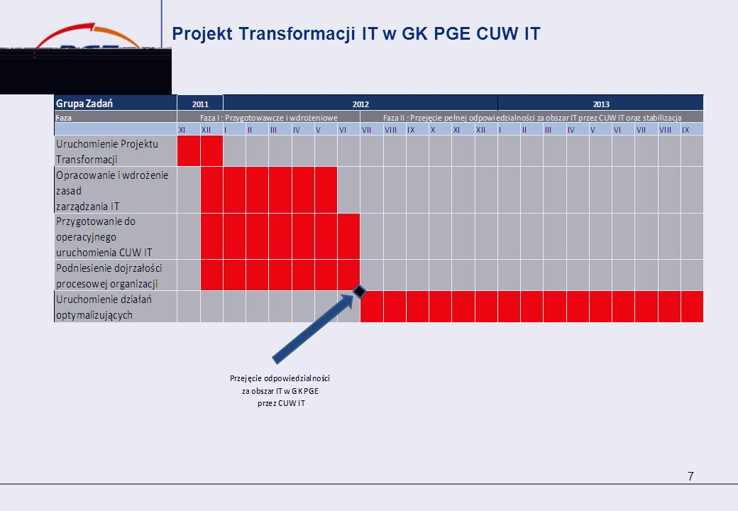 Projekt Transformacji IT w GK PGE CUW IT