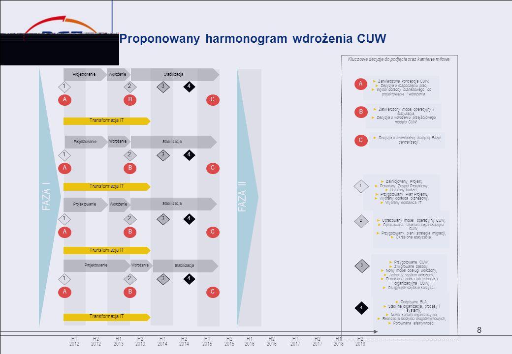 Proponowany harmonogram wdrożenia CUW