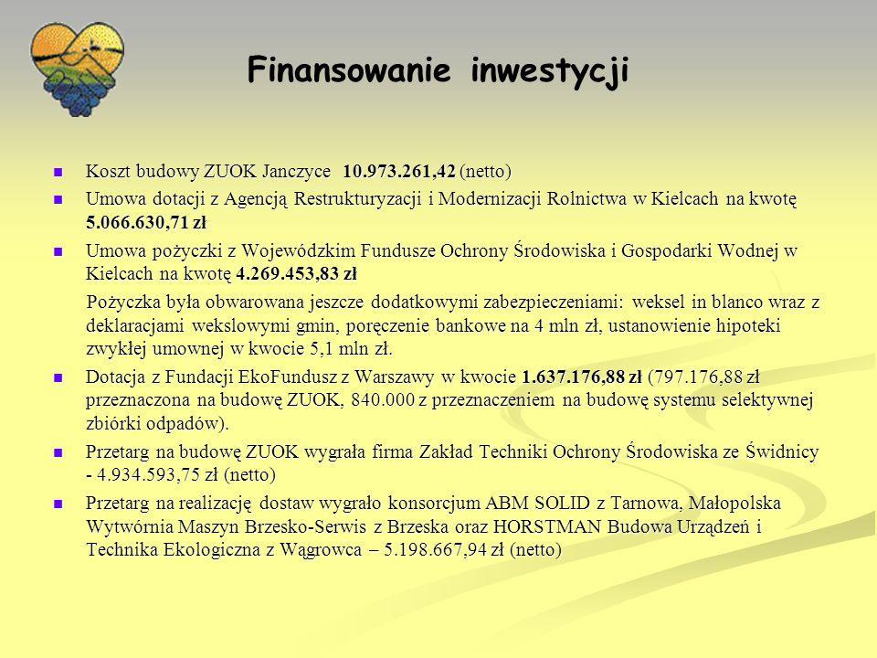 Finansowanie inwestycji