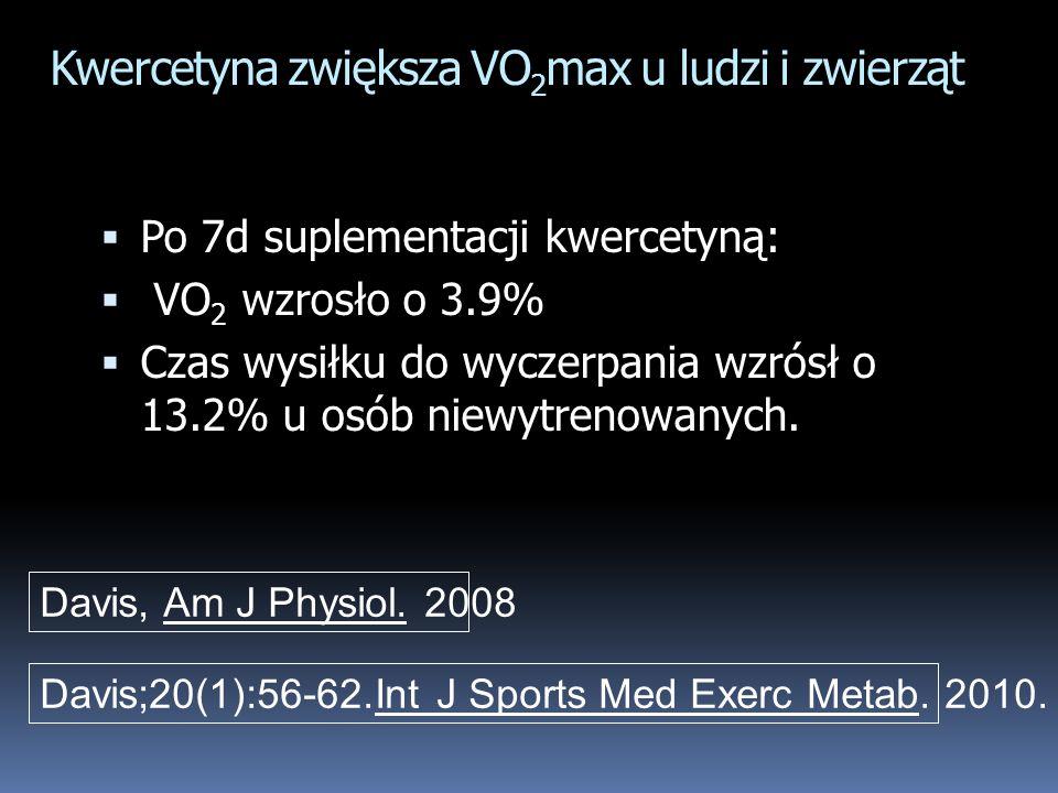Kwercetyna zwiększa VO2max u ludzi i zwierząt