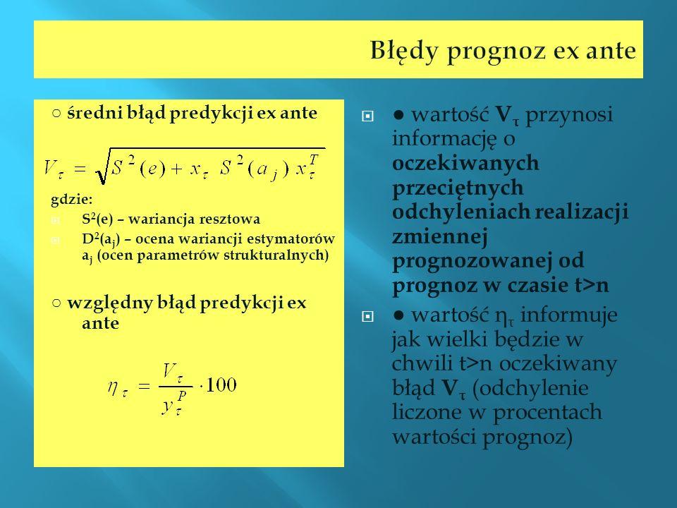 Błędy prognoz ex ante ○ średni błąd predykcji ex ante. gdzie: S2(e) – wariancja resztowa.