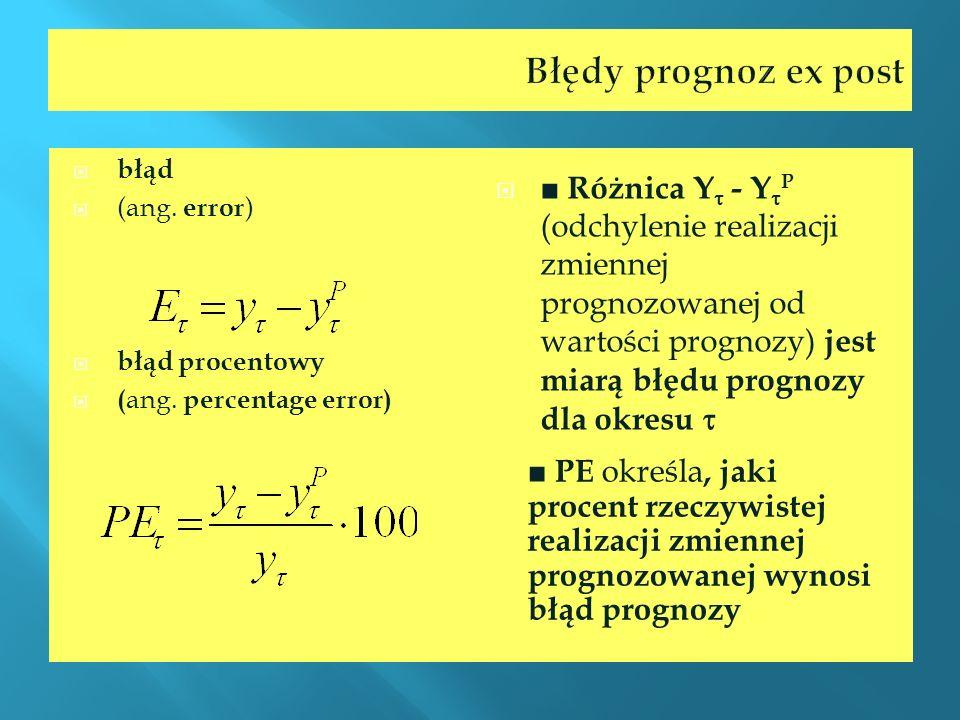 Błędy prognoz ex post błąd. (ang. error) błąd procentowy. (ang. percentage error)