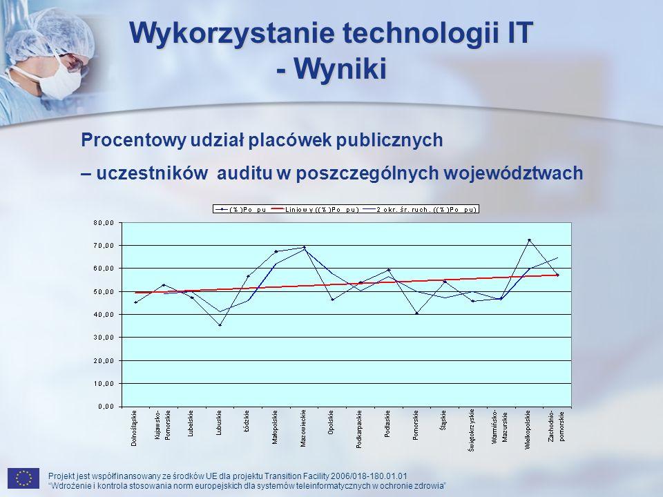 Wykorzystanie technologii IT - Wyniki