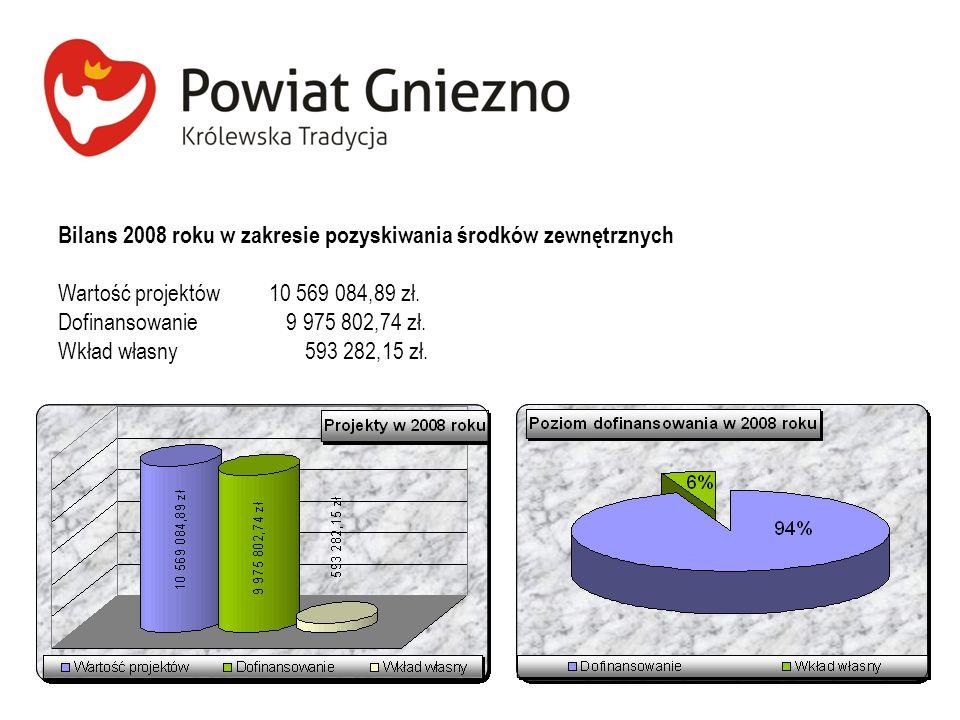 Bilans 2008 roku w zakresie pozyskiwania środków zewnętrznych
