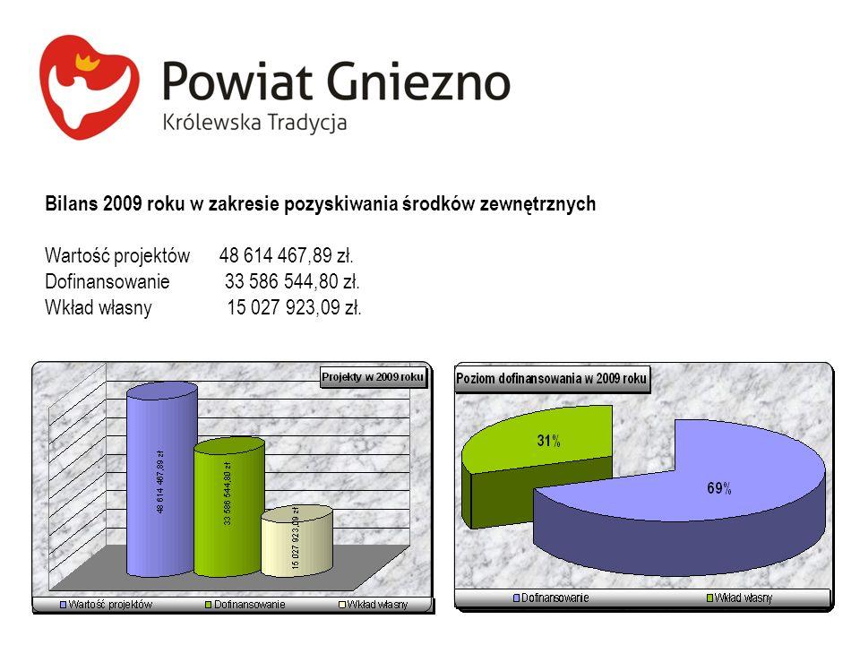 Bilans 2009 roku w zakresie pozyskiwania środków zewnętrznych