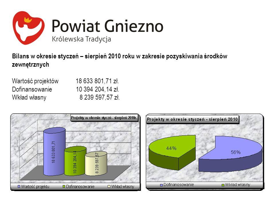 Bilans w okresie styczeń – sierpień 2010 roku w zakresie pozyskiwania środków zewnętrznych