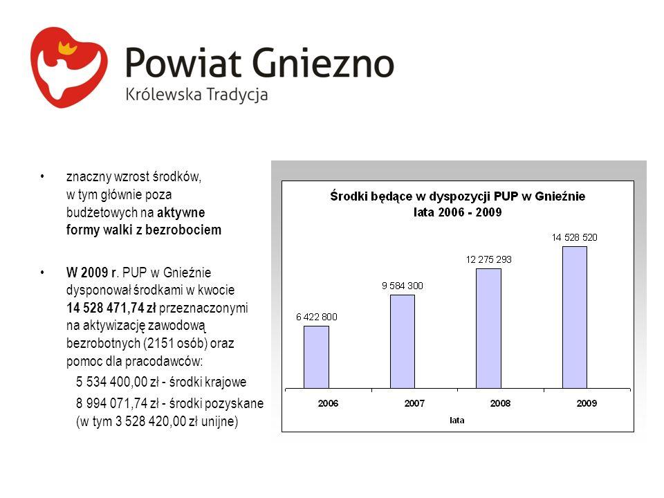 znaczny wzrost środków, w tym głównie poza budżetowych na aktywne formy walki z bezrobociem
