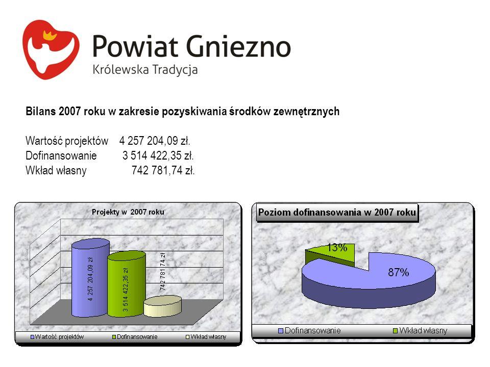Bilans 2007 roku w zakresie pozyskiwania środków zewnętrznych