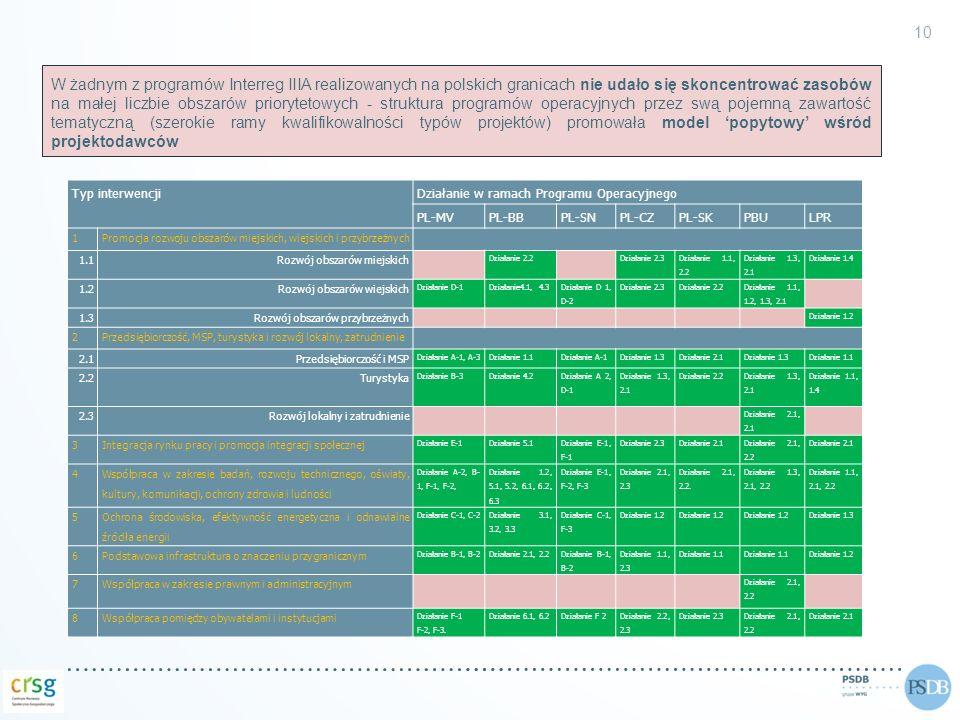 W żadnym z programów Interreg IIIA realizowanych na polskich granicach nie udało się skoncentrować zasobów na małej liczbie obszarów priorytetowych - struktura programów operacyjnych przez swą pojemną zawartość tematyczną (szerokie ramy kwalifikowalności typów projektów) promowała model 'popytowy' wśród projektodawców