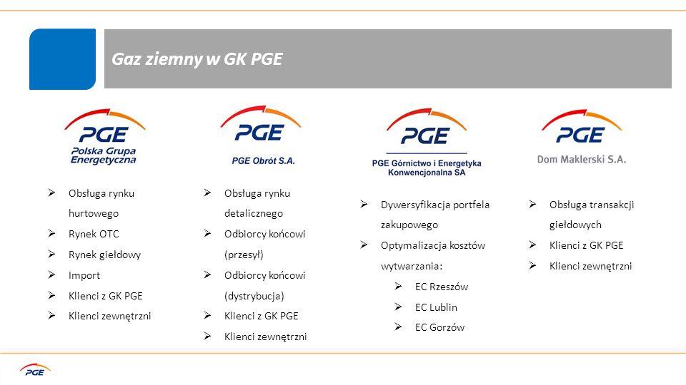 Gaz ziemny w GK PGE Obsługa rynku hurtowego Rynek OTC Rynek giełdowy