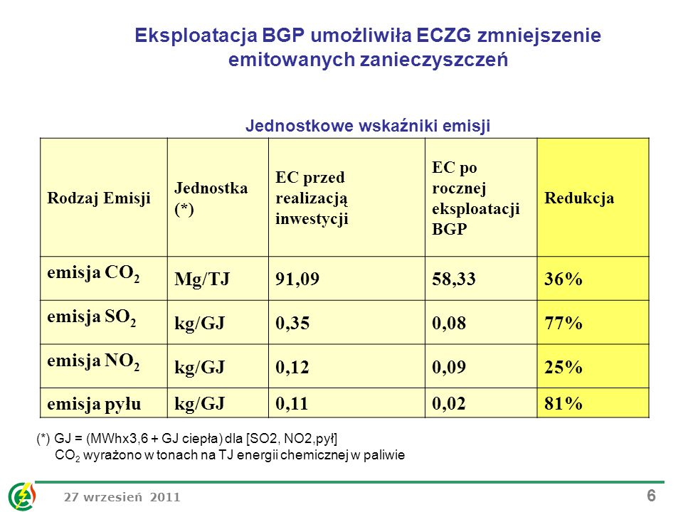 Jednostkowe wskaźniki emisji
