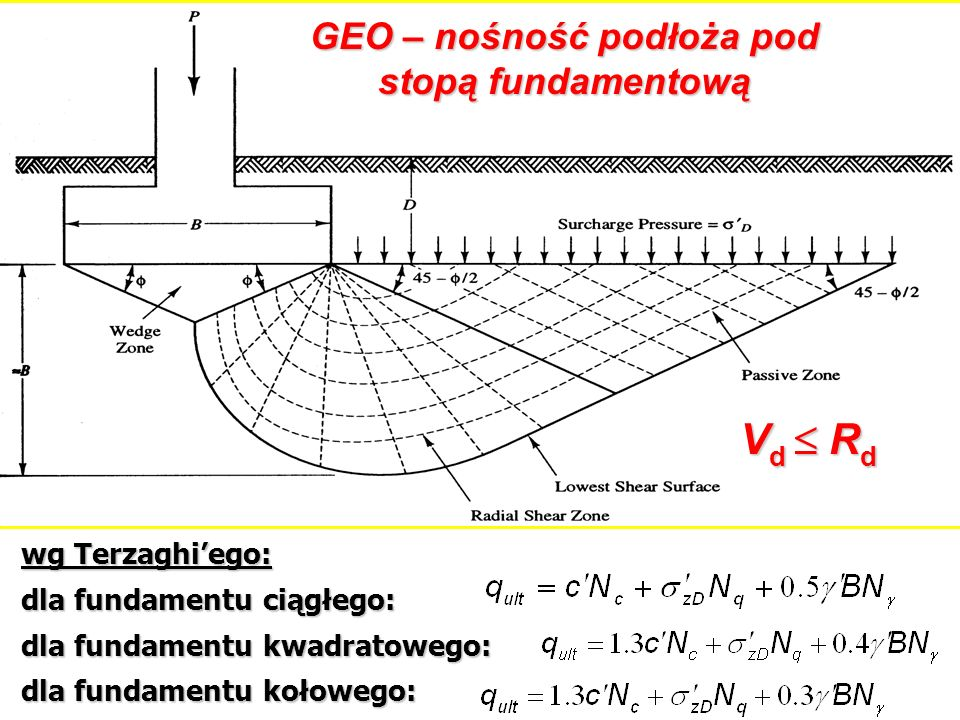 GEO – nośność podłoża pod stopą fundamentową