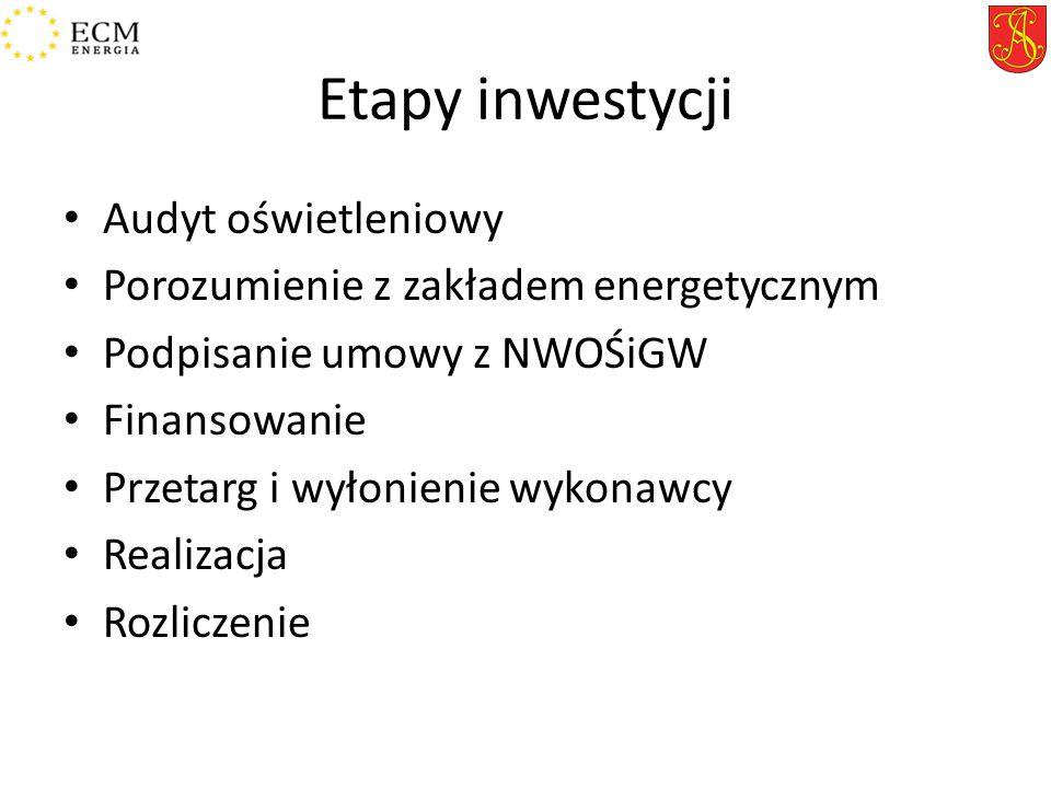 Etapy inwestycji Audyt oświetleniowy