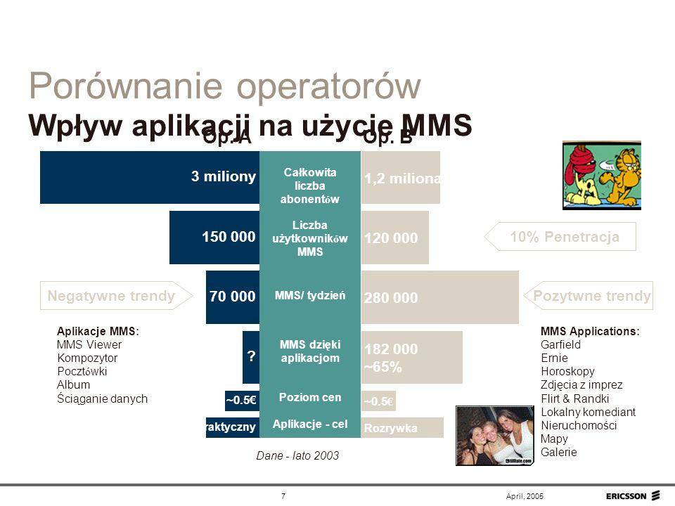 Porównanie operatorów Wpływ aplikacji na użycie MMS