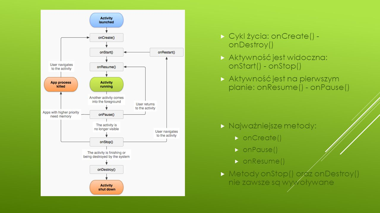 Cykl życia: onCreate() - onDestroy()