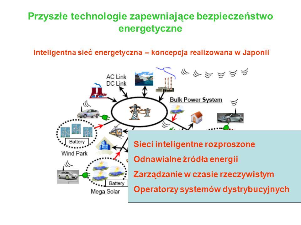 Przyszłe technologie zapewniające bezpieczeństwo energetyczne