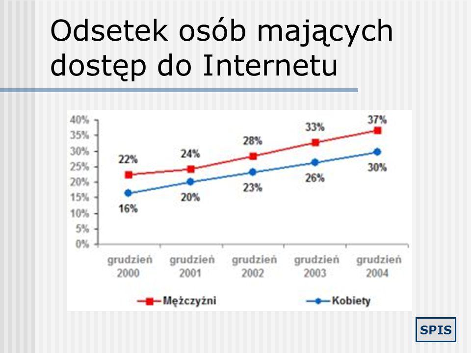 Odsetek osób mających dostęp do Internetu