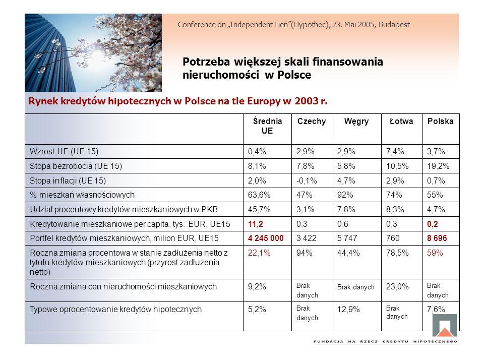 Potrzeba większej skali finansowania nieruchomości w Polsce