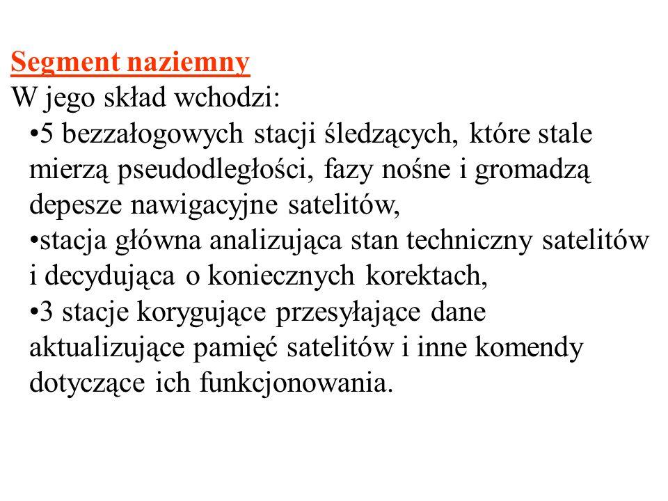 Segment naziemny W jego skład wchodzi: