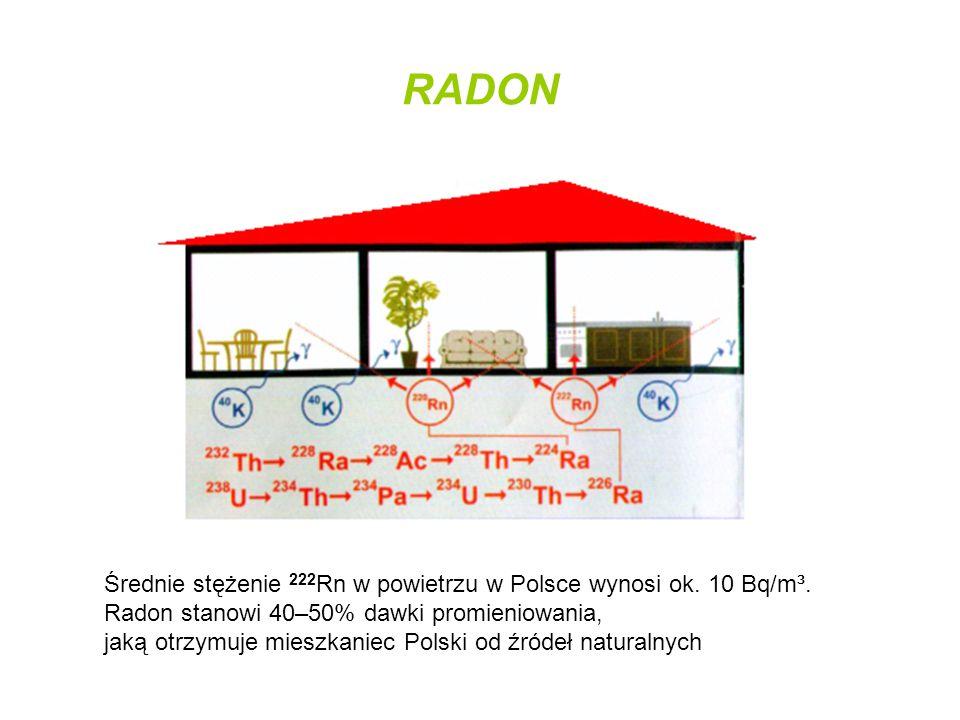 RADON Średnie stężenie 222Rn w powietrzu w Polsce wynosi ok. 10 Bq/m³.