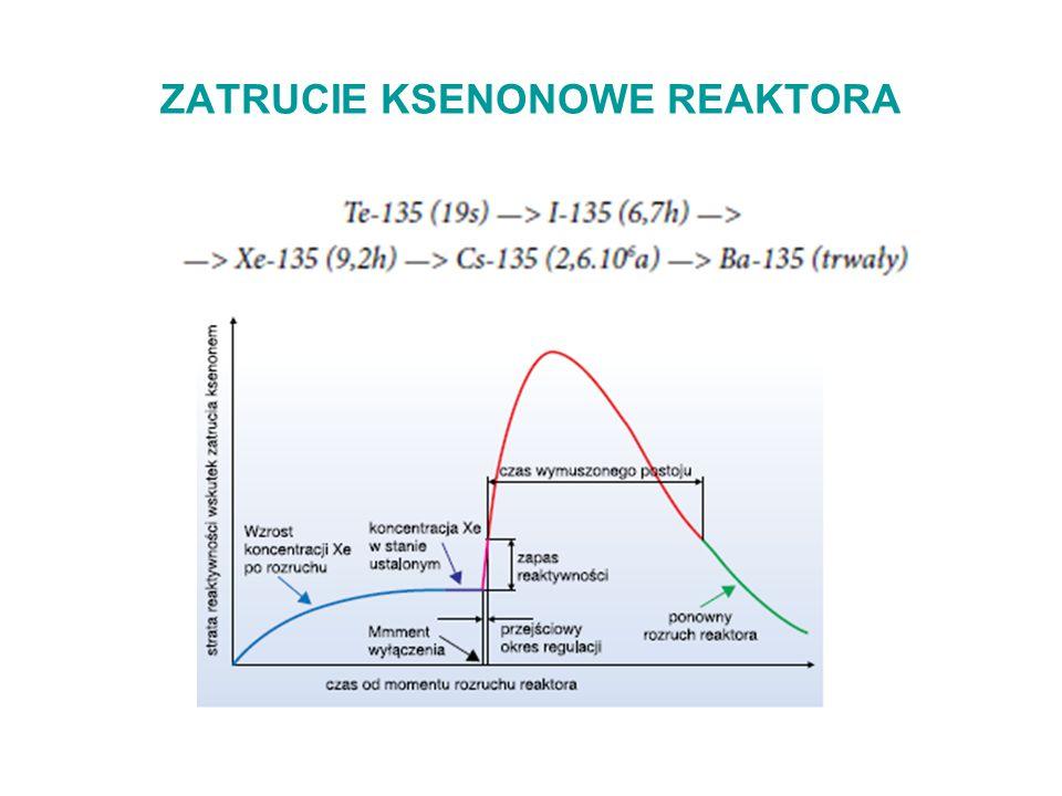 ZATRUCIE KSENONOWE REAKTORA