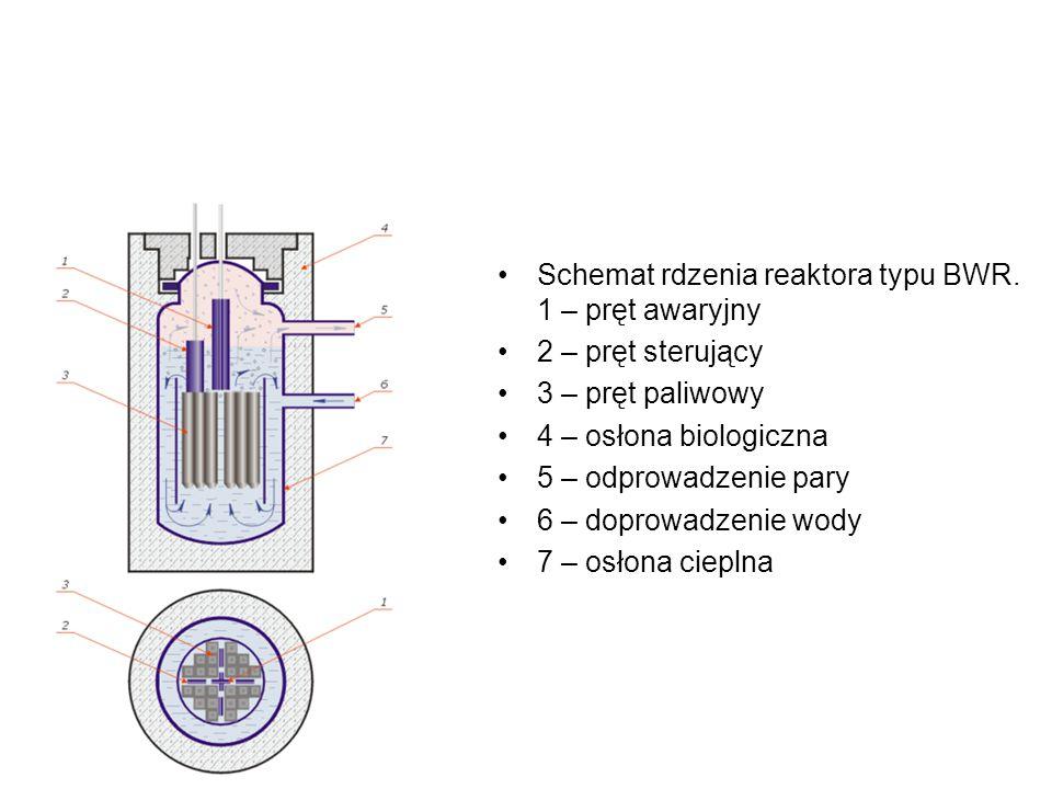 Schemat rdzenia reaktora typu BWR. 1 – pręt awaryjny
