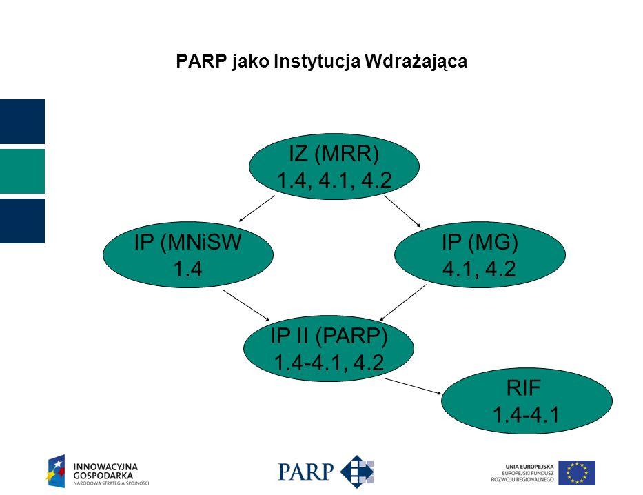 PARP jako Instytucja Wdrażająca