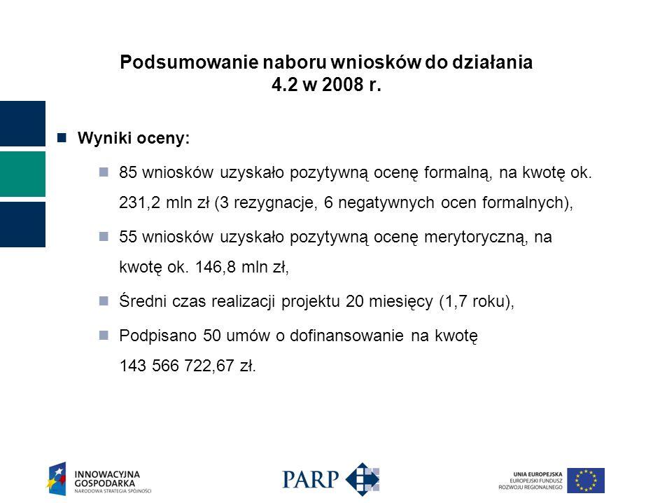 Podsumowanie naboru wniosków do działania 4.2 w 2008 r.