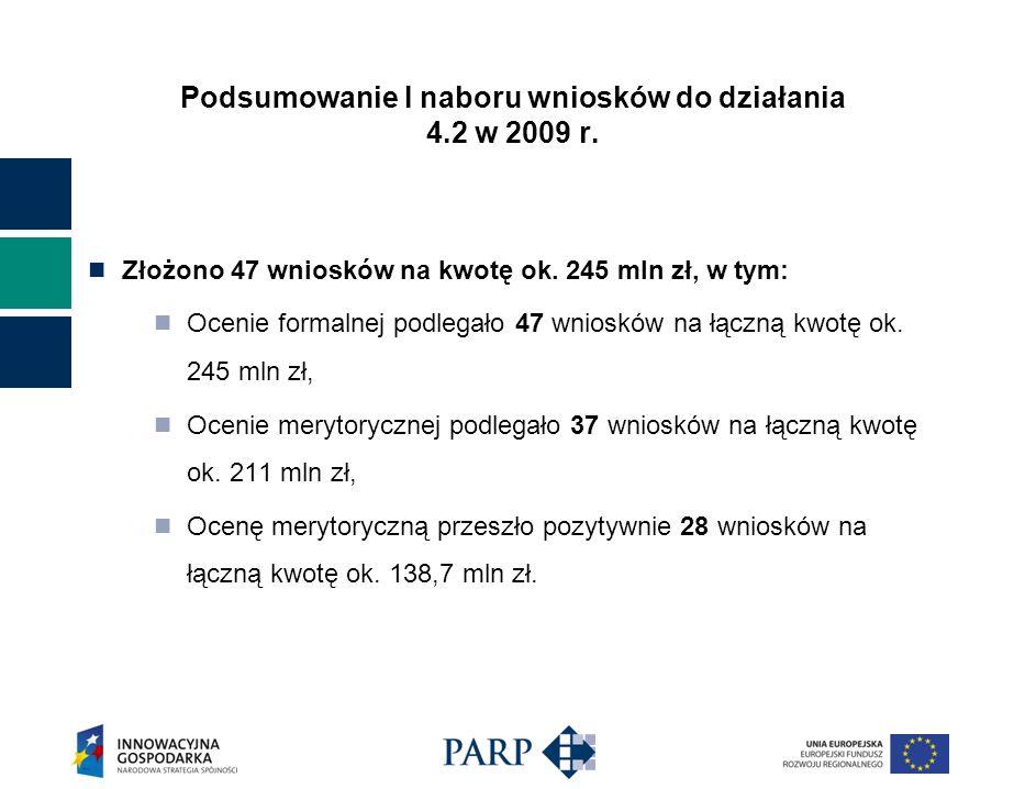 Podsumowanie I naboru wniosków do działania 4.2 w 2009 r.