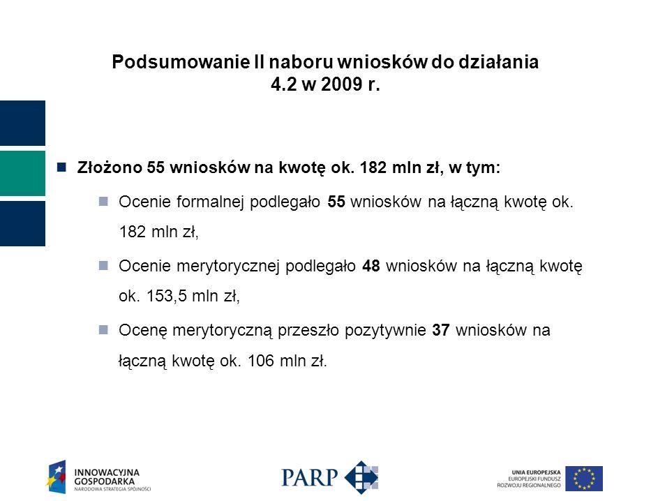 Podsumowanie II naboru wniosków do działania 4.2 w 2009 r.