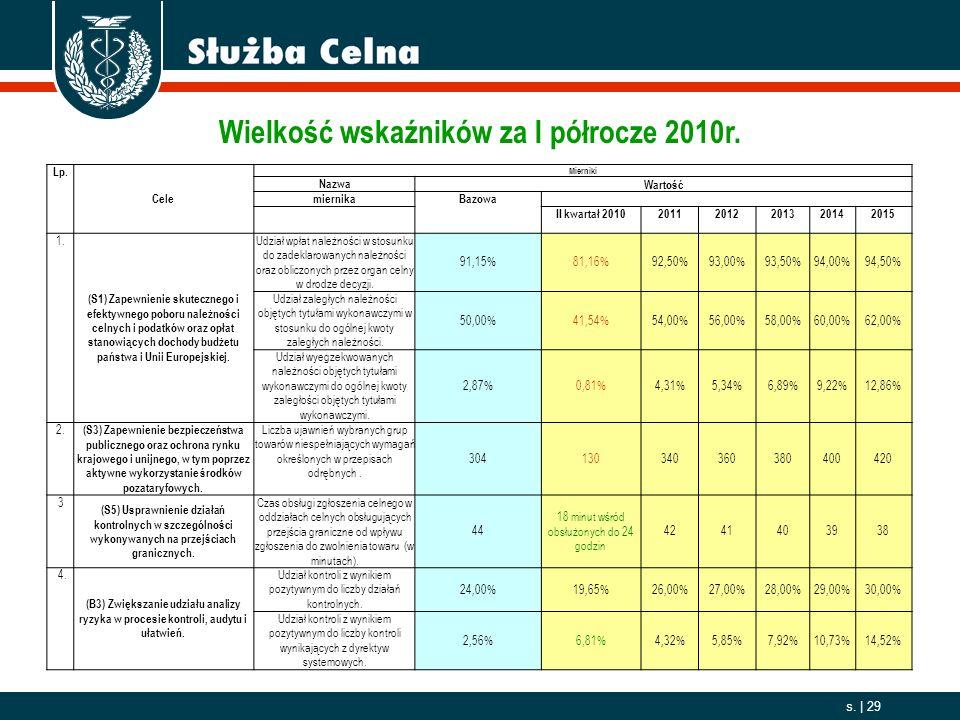 Wielkość wskaźników za I półrocze 2010r.