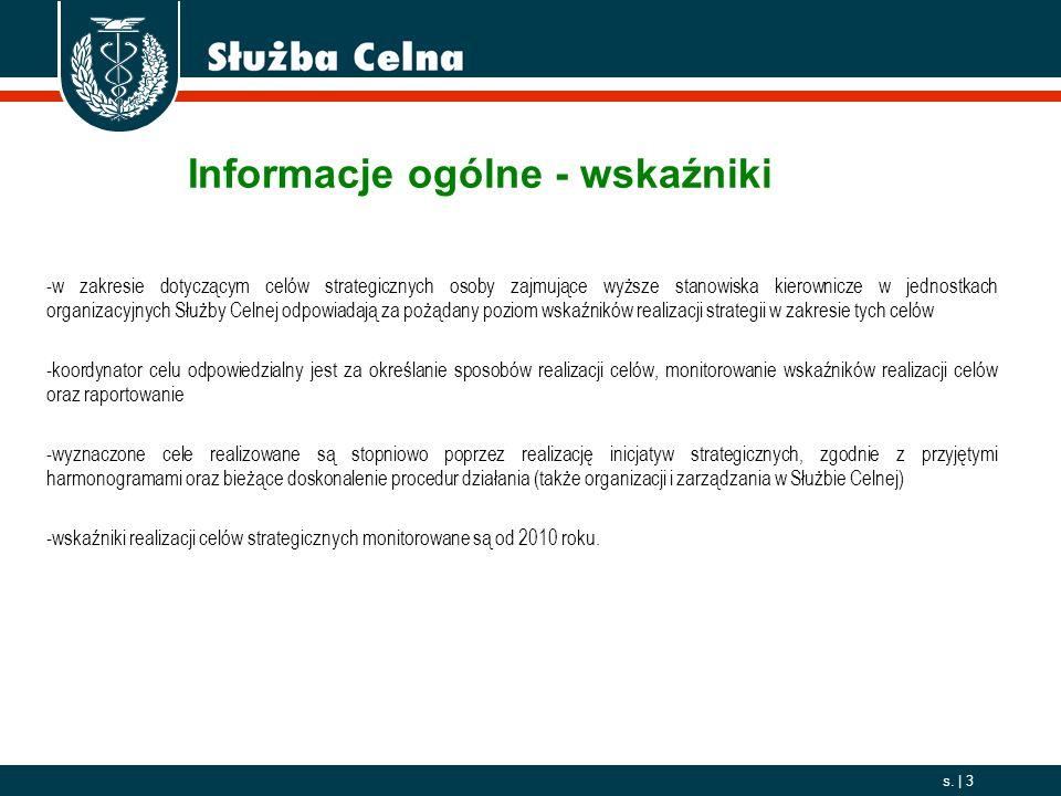 Informacje ogólne - wskaźniki